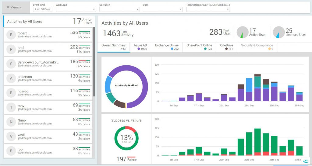 User Activity Dashboard from AdminDroid
