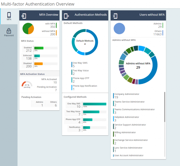 Streamline your Office 365 MFA Deployment with Efficient Reporting and Auditing