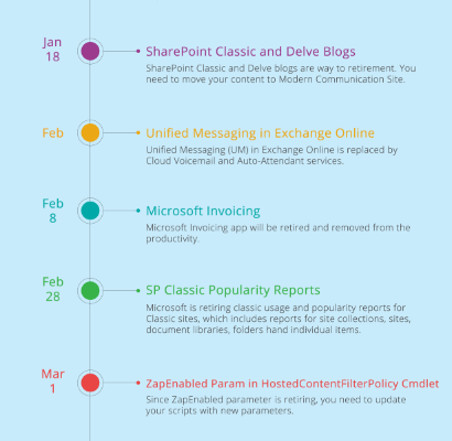 2020 End-of-Support Milestone in Office 365 Infographic