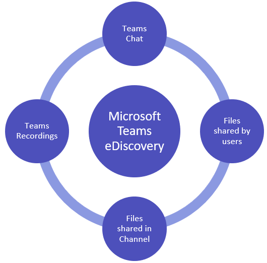 Discovery of Microsoft Teams Content     using eDiscovery
