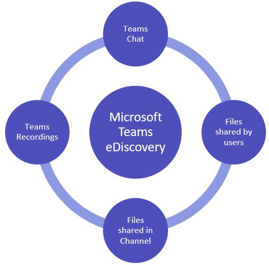 Microsoft Teams eDiscovery