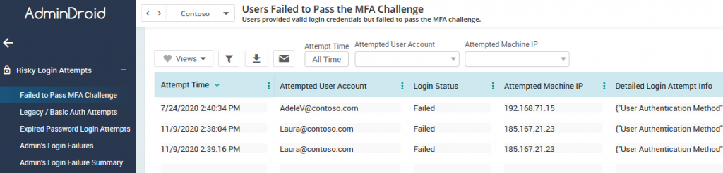 Failed to pass MFA audit report
