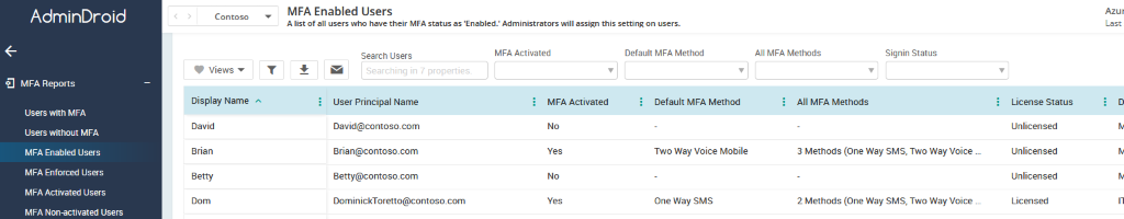 MFA enabled users report