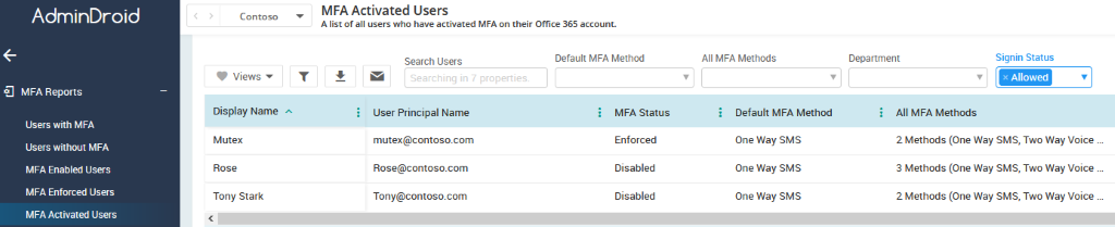 MFA activated users report