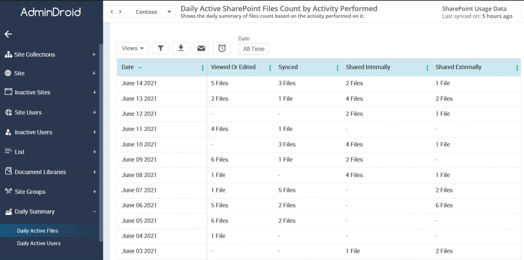 SharePoint Online usage report